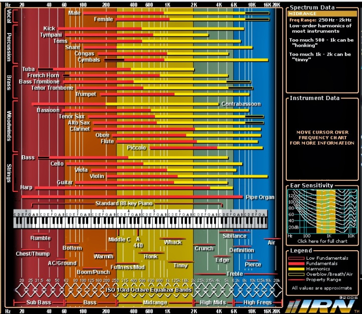Interactive Frequency Chart