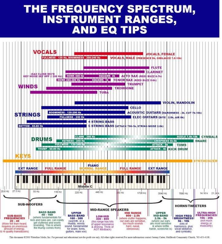 The-Frequency-Spectrum-Instrument-Ranges-And-EQ-Tips